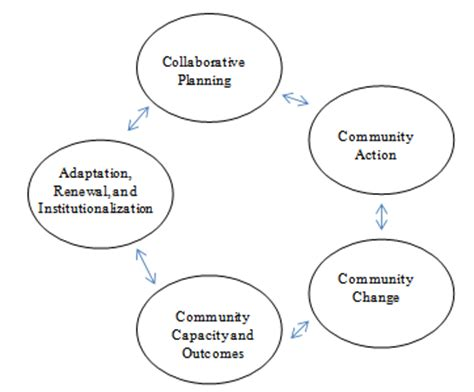 A Conceptual Framework for Studying the Successful Outcome